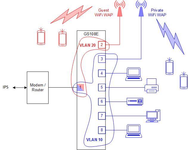 Solved: VLAN Network Segregation - GS108E - NETGEAR Communities