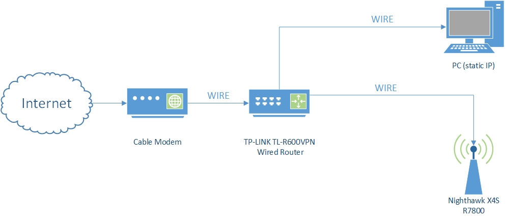 unable to access router s config using web browser netgear the wired router wan port is connected to a cablemodem internet i have a linksys wireless router