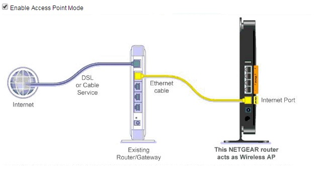 Solved: Using wifi router as an access point - NETGEAR