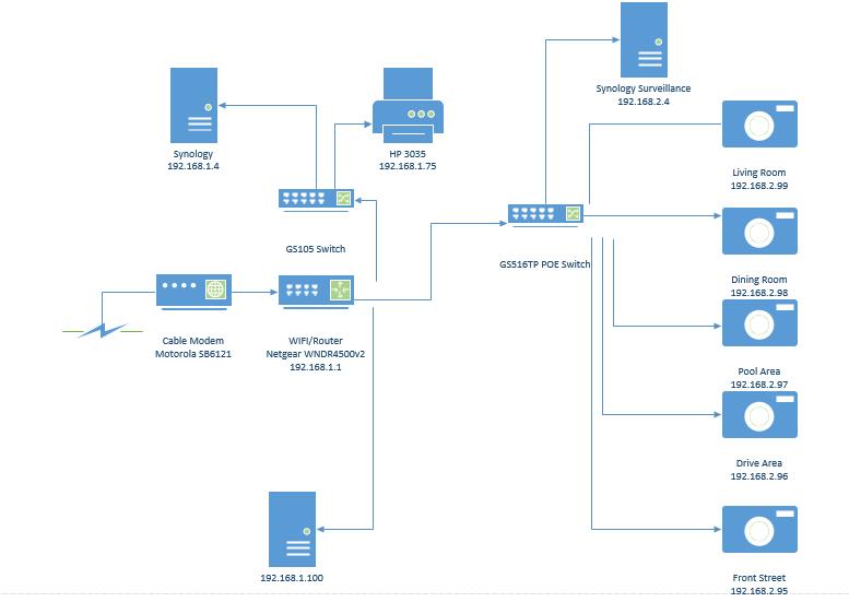 Switch for VLAN Camera Config - NETGEAR Communities